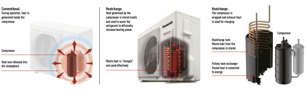 Aer Conditionat PANASONIC Heatcharge CS-VZ9SKE / CU-VZ9SKE R32 Inverter  Plus 9000 BTU/h